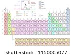 periodic table of elements... | Shutterstock .eps vector #1150005077