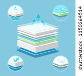 breathable mattress layered... | Shutterstock .eps vector #1150264514
