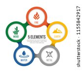 5 elements of cycle nature with ... | Shutterstock .eps vector #1155842917
