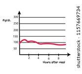 blood sugar level under control ...   Shutterstock .eps vector #1157669734