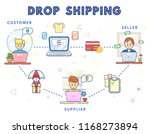 how drop shipping works concept.... | Shutterstock .eps vector #1168273894