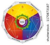 enneagram  personality types... | Shutterstock .eps vector #1170873187
