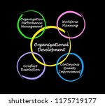 components of organizational... | Shutterstock . vector #1175719177
