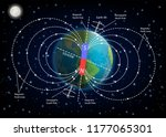 earth magnetic field or... | Shutterstock .eps vector #1177065301