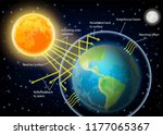 greenhouse effect diagram.... | Shutterstock .eps vector #1177065367