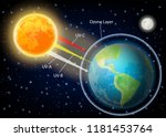 uv radiation vector diagram.... | Shutterstock .eps vector #1181453764