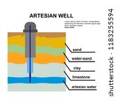 artesian water and groundwater. ... | Shutterstock .eps vector #1183255594