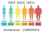 female body mass index from... | Shutterstock .eps vector #1189834411