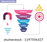 purchasing funnel. business... | Shutterstock .eps vector #1197556327
