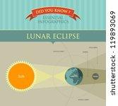 vector infographic   lunar... | Shutterstock .eps vector #119893069