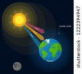 cartoon uv radiation card... | Shutterstock .eps vector #1222394947