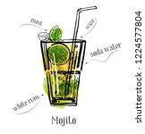 mojito cocktail recipe... | Shutterstock .eps vector #1224577804