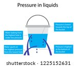 illustration of physics  fluid... | Shutterstock .eps vector #1225152631