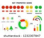 Net Promoter Score Formula. Np...