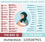breastfeeding anti colic diet.... | Shutterstock .eps vector #1235287921