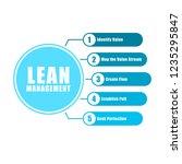 lean management chart info... | Shutterstock .eps vector #1235295847