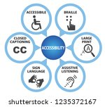 symbols of accessibility with... | Shutterstock .eps vector #1235372167