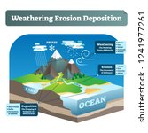 simple labeled weathering... | Shutterstock .eps vector #1241977261