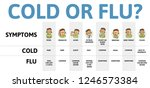 cold and flu symptoms table... | Shutterstock .eps vector #1246573384