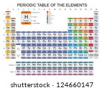 periodic table of the elements   Shutterstock .eps vector #124660147