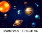 Planets Of The Solar System....