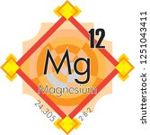 magnesium form periodic table... | Shutterstock .eps vector #1251043411