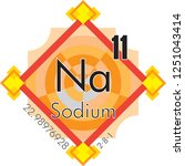 sodium form periodic table of... | Shutterstock .eps vector #1251043414
