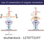 law of conservation of angular... | Shutterstock .eps vector #1270772197