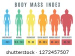 female body mass index from... | Shutterstock . vector #1272457507