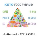 ketogenic diet food pyramid in...   Shutterstock .eps vector #1291753081
