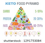 ketogenic diet food pyramid in... | Shutterstock .eps vector #1291753084