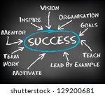 conceptual hand drawn success...   Shutterstock .eps vector #129200681