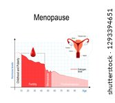 menopause chart. estrogen level ... | Shutterstock .eps vector #1293394651