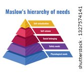 maslow's hierarchy of needs.... | Shutterstock .eps vector #1327574141