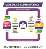 circular flow income vector... | Shutterstock .eps vector #1328806607