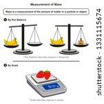 measurement of mass infographic ... | Shutterstock .eps vector #1331115674