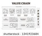 value chain vector illustration.... | Shutterstock .eps vector #1341923684