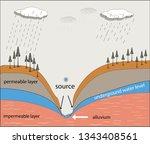 underground water resources....   Shutterstock .eps vector #1343408561