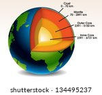 Earth Structure Eps10