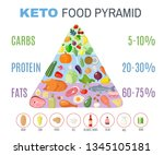 ketogenic diet food pyramid in... | Shutterstock . vector #1345105181