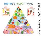 ketogenic diet food pyramid in... | Shutterstock . vector #1345105187