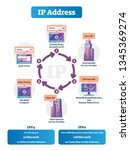 how do ip addresses work vector ... | Shutterstock .eps vector #1345369274