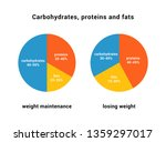 poster  carbohydrates  proteins ... | Shutterstock .eps vector #1359297017