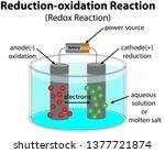 redox reaction diagram   Shutterstock .eps vector #1377721874