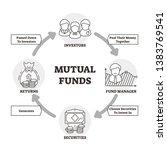 mutual funds vector... | Shutterstock .eps vector #1383769541