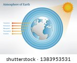 the main layers atmosphere of... | Shutterstock .eps vector #1383953531
