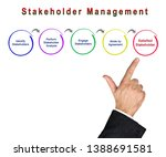 Small photo of Presenting Process of Stakeholder Management