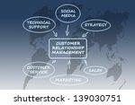 customer relationship... | Shutterstock . vector #139030751