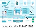 dental checkup infographic... | Shutterstock .eps vector #1396059107