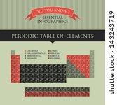 vector infographic   periodic... | Shutterstock .eps vector #143243719